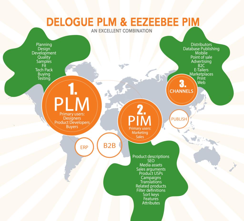 Eezeebee PIM PLM Integration