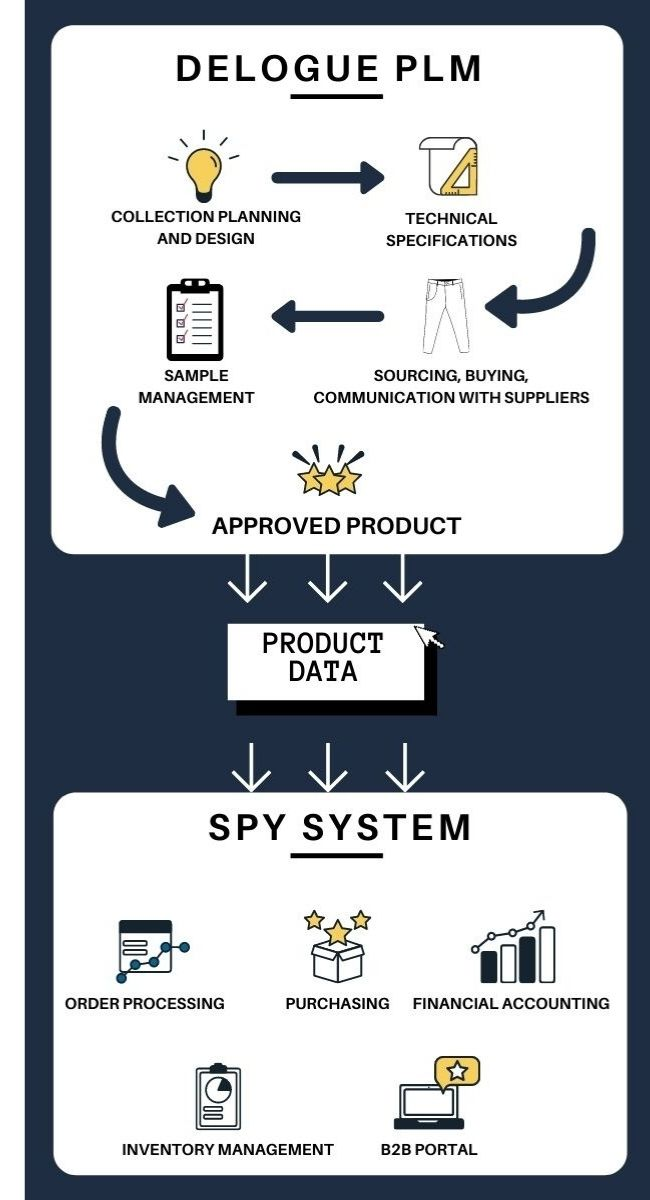 Flow chart explaining how you can combine SPY System and Delogue PLM during product development
