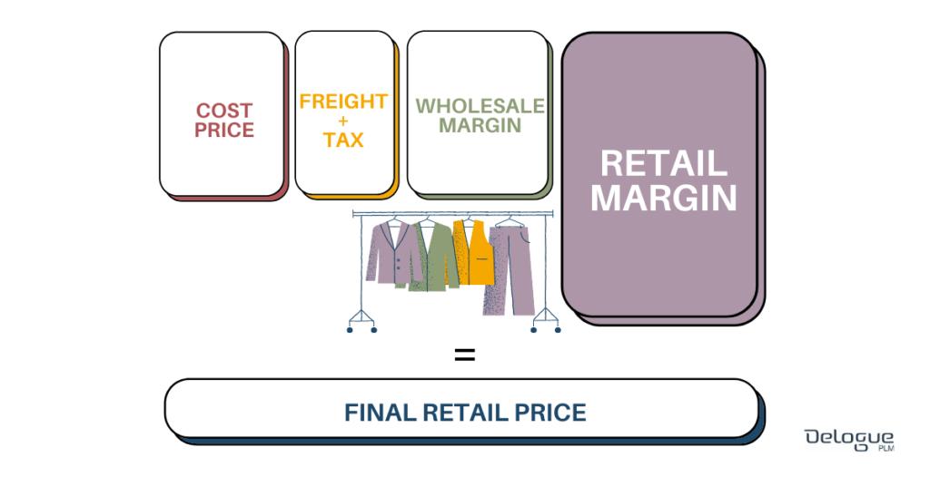 garment-costing-retail-markup