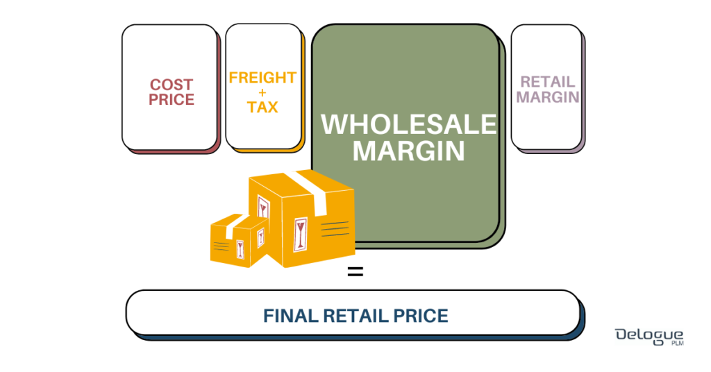 garment-costing-wholesale-margin